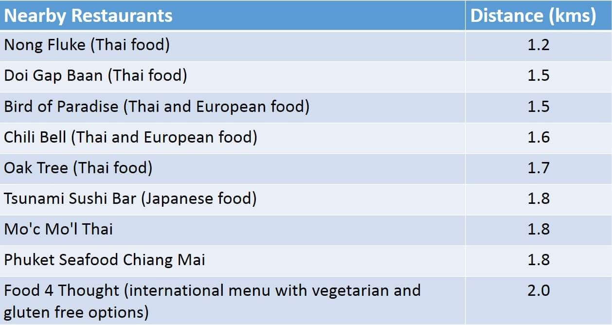 List Of Nearby Restaurants